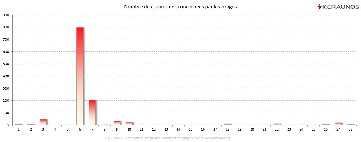 Carte Nombre de communes foudroyées